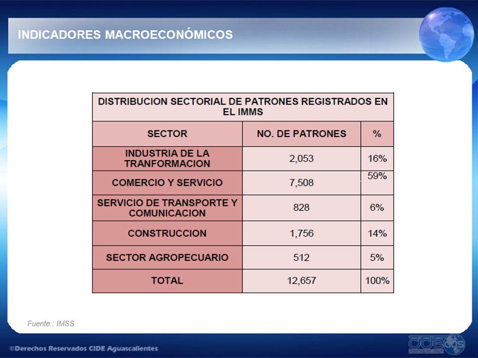 Fuente:: IMSS INDICADORES MACROECONÓMICOS