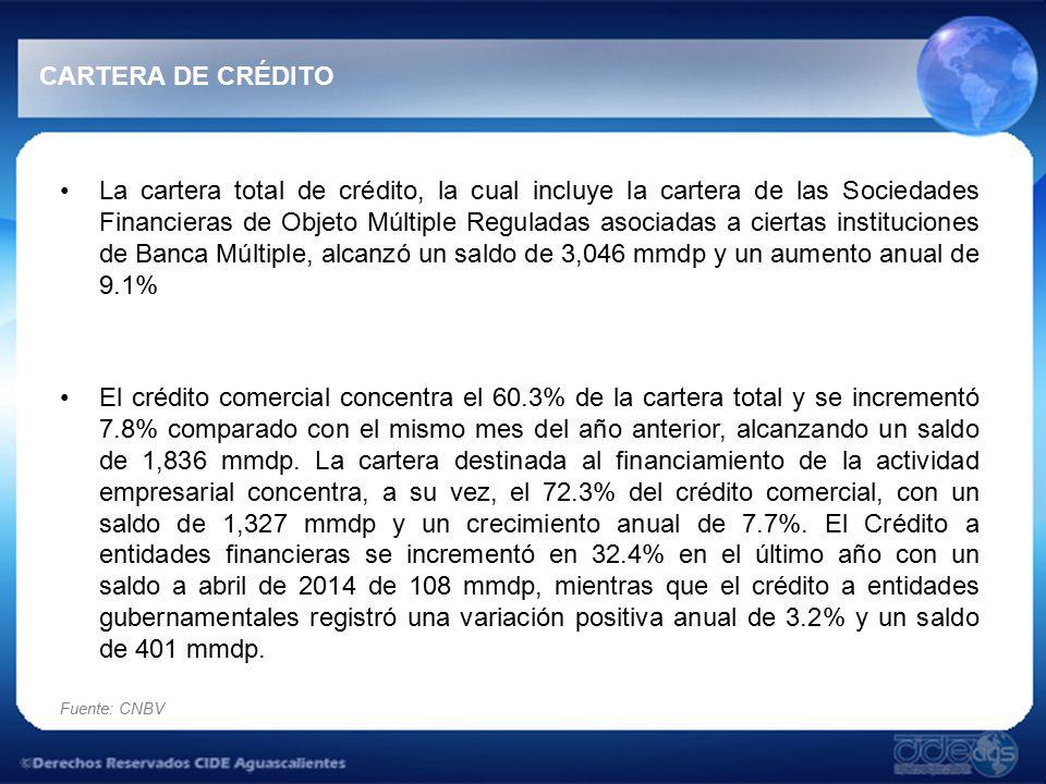 Fuente: CNBV CARTERA DE CRÉDITO La cartera total de crédito, la cual incluye la cartera de las Sociedades Financieras de Objeto Múltiple Reguladas asociadas a ciertas instituciones de Banca Múltiple, alcanzó un saldo de 3,046 mmdp y un aumento anual de 9.1% El crédito comercial concentra el 60.3% de la cartera total y se incrementó 7.8% comparado con el mismo mes del año anterior, alcanzando un saldo de 1,836 mmdp.