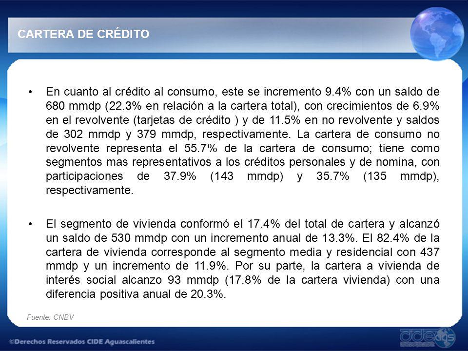 Fuente: CNBV CARTERA DE CRÉDITO En cuanto al crédito al consumo, este se incremento 9.4% con un saldo de 680 mmdp (22.3% en relación a la cartera total), con crecimientos de 6.9% en el revolvente (tarjetas de crédito ) y de 11.5% en no revolvente y saldos de 302 mmdp y 379 mmdp, respectivamente.