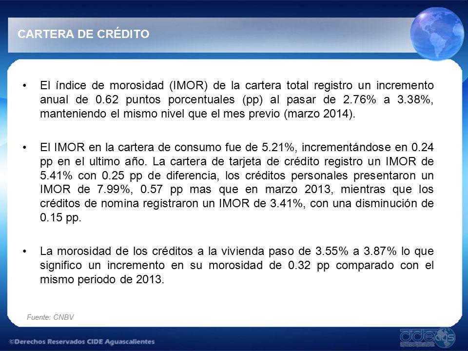 Fuente: CNBV CARTERA DE CRÉDITO El índice de morosidad (IMOR) de la cartera total registro un incremento anual de 0.62 puntos porcentuales (pp) al pasar de 2.76% a 3.38%, manteniendo el mismo nivel que el mes previo (marzo 2014).