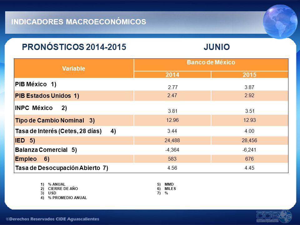 PRONÓSTICOS 2014-2015 JUNIO INDICADORES MACROECONÓMICOS 1)% ANUAL 2)CIERRE DE AÑO 3)USD 4)% PROMEDIO ANUAL 5)MMD 6)MILES 7)% Variable Banco de México 20142015 PIB México 1) 2.773.87 PIB Estados Unidos 1) 2.472.92 INPC México 2) 3.81 3.51 Tipo de Cambio Nominal 3) 12.9612.93 Tasa de Interés (Cetes, 28 días) 4) 3.444.00 IED 5) 24,48828,456 Balanza Comercial 5) -4,364-6,241 Empleo 6) 583676 Tasa de Desocupación Abierto 7) 4.564.45