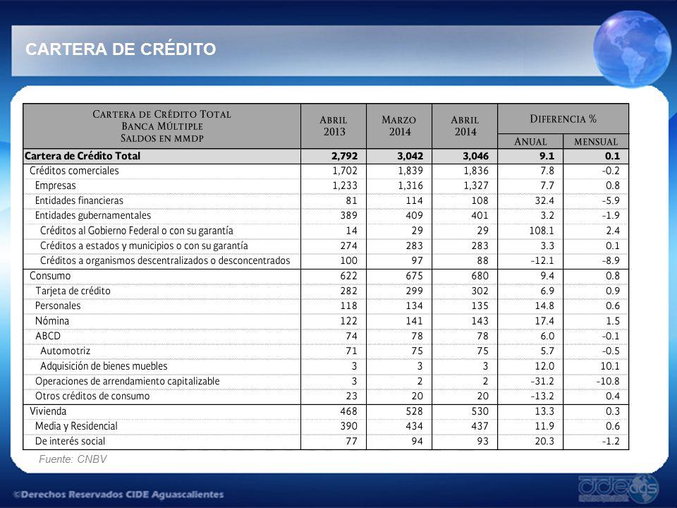 Fuente: CNBV CARTERA DE CRÉDITO