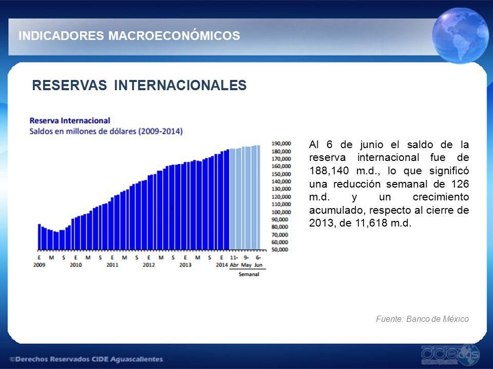 RESERVAS INTERNACIONALES Al 6 de junio el saldo de la reserva internacional fue de 188,140 m.d., lo que significó una reducción semanal de 126 m.d.