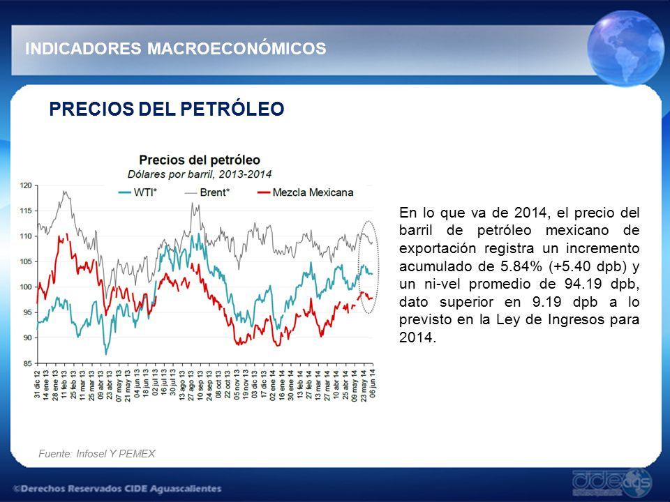 PRECIOS DEL PETRÓLEO En lo que va de 2014, el precio del barril de petróleo mexicano de exportación registra un incremento acumulado de 5.84% (+5.40 dpb) y un ni-vel promedio de 94.19 dpb, dato superior en 9.19 dpb a lo previsto en la Ley de Ingresos para 2014.