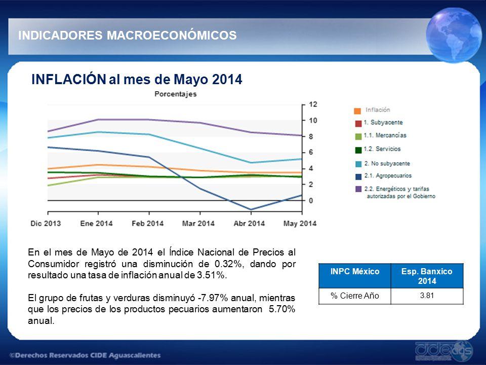 INFLACIÓN al mes de Mayo 2014 En el mes de Mayo de 2014 el Índice Nacional de Precios al Consumidor registró una disminución de 0.32%, dando por resultado una tasa de inflación anual de 3.51%.
