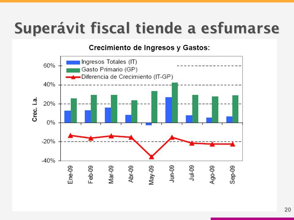 20 Superávit fiscal tiende a esfumarse Crecimiento de Ingresos y Gastos: