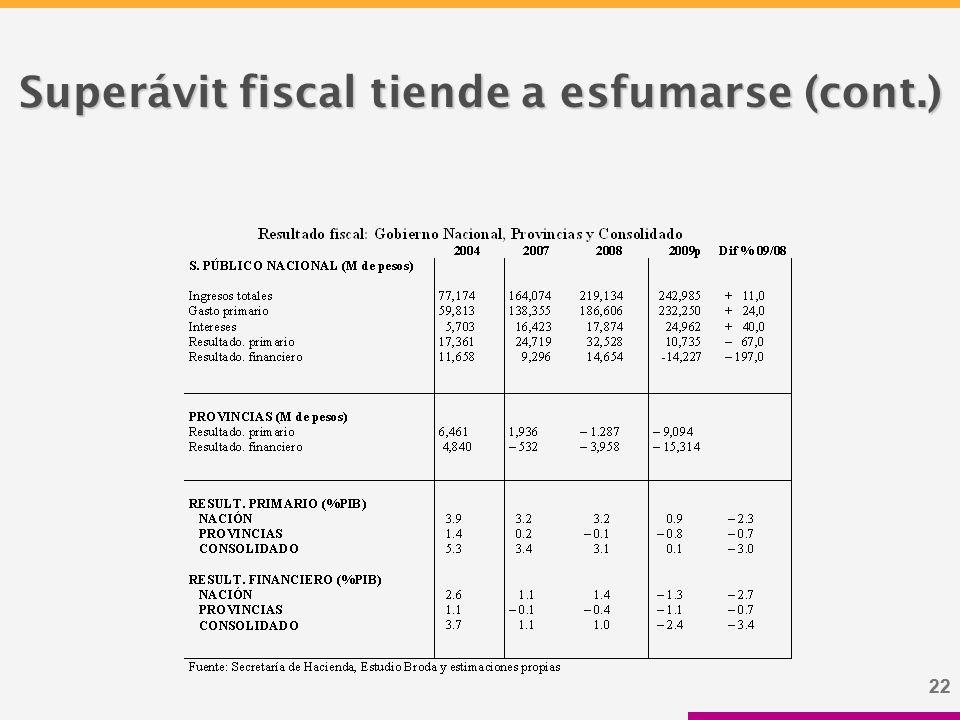 22 Superávit fiscal tiende a esfumarse (cont.)