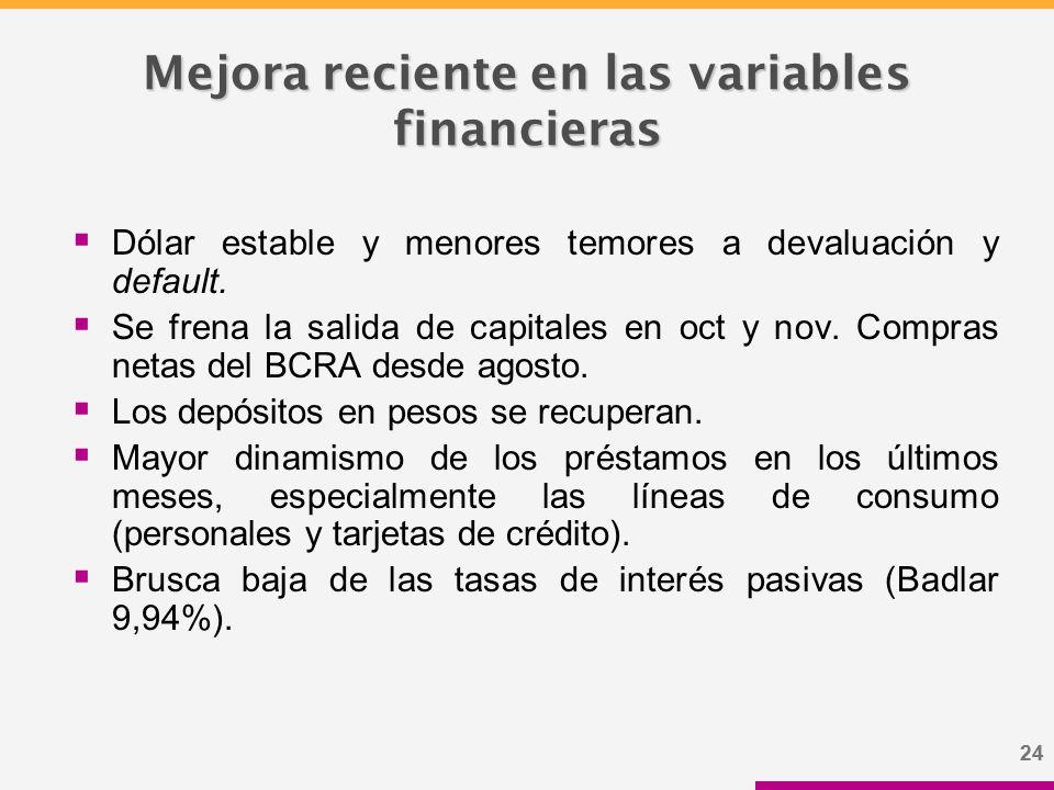 24 Mejora reciente en las variables financieras  Dólar estable y menores temores a devaluación y default.