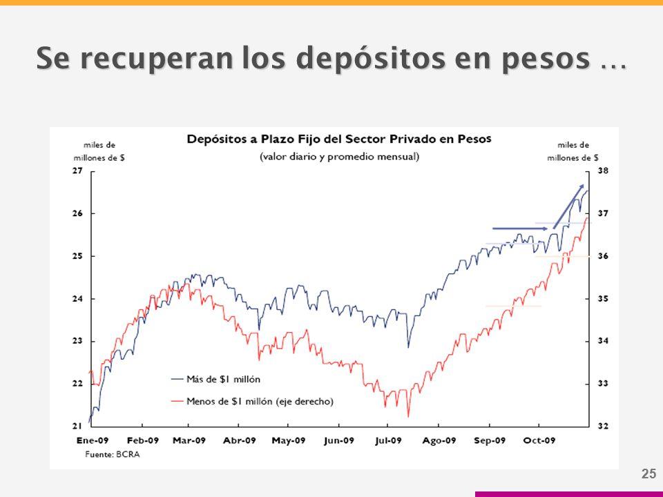 25 Se recuperan los depósitos en pesos …