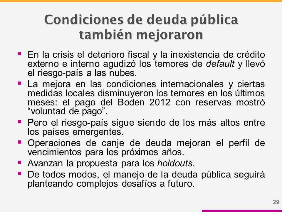 29 Condiciones de deuda pública también mejoraron  En la crisis el deterioro fiscal y la inexistencia de crédito externo e interno agudizó los temores de default y llevó el riesgo-país a las nubes.