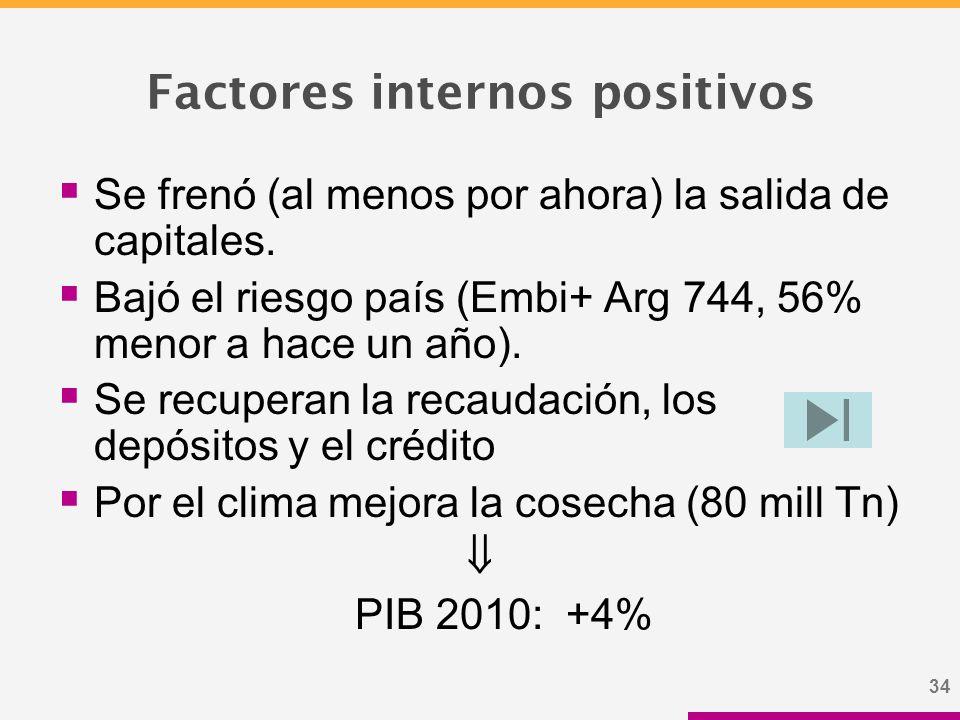 34 Factores internos positivos  Se frenó (al menos por ahora) la salida de capitales.