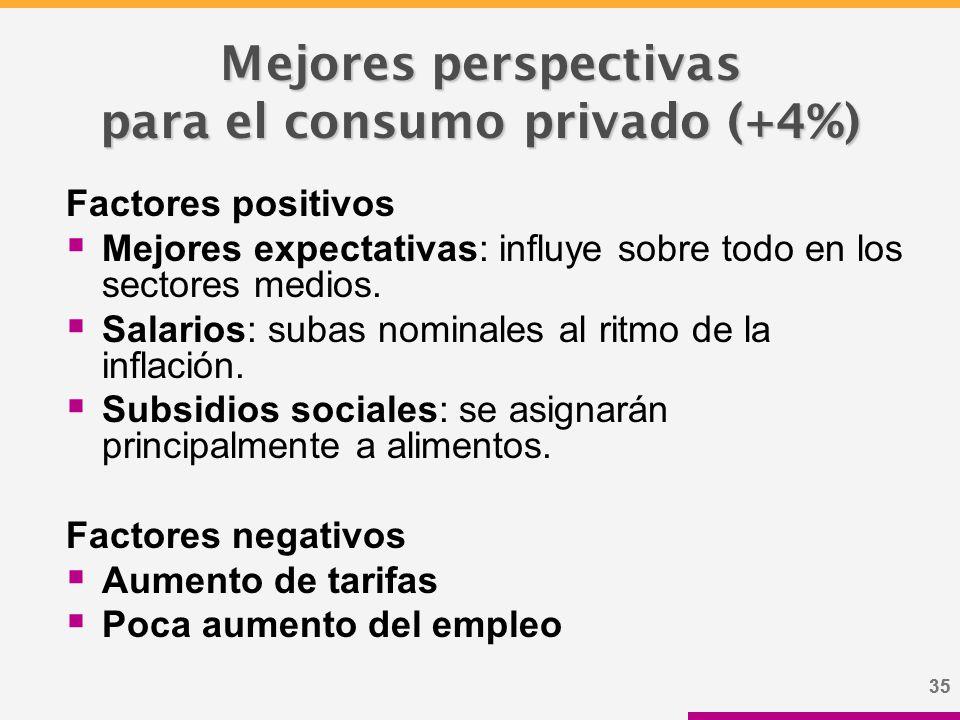 35 Mejores perspectivas para el consumo privado (+4%) Factores positivos  Mejores expectativas: influye sobre todo en los sectores medios.