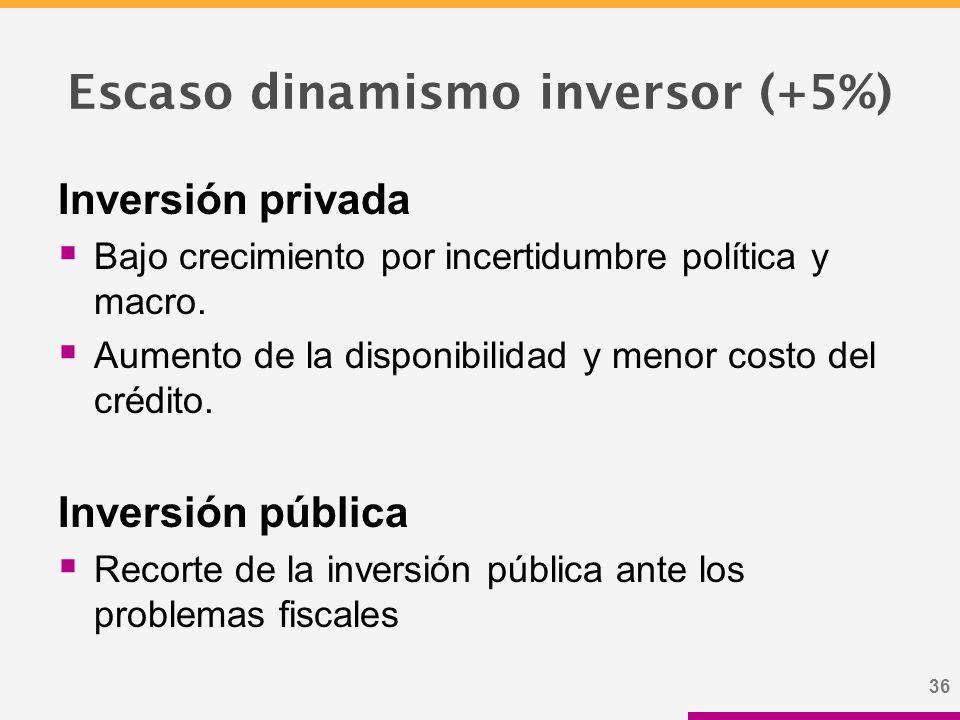 36 Escaso dinamismo inversor (+5%) Inversión privada  Bajo crecimiento por incertidumbre política y macro.