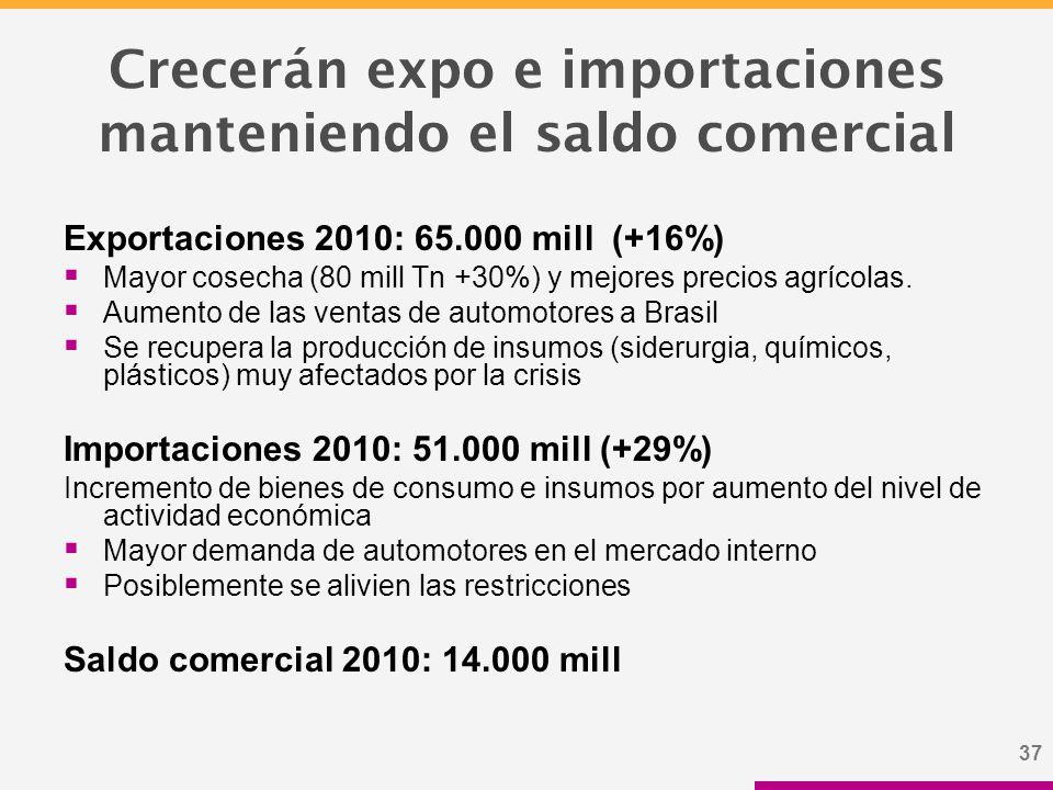 37 Crecerán expo e importaciones manteniendo el saldo comercial Exportaciones 2010: 65.000 mill (+16%)  Mayor cosecha (80 mill Tn +30%) y mejores precios agrícolas.