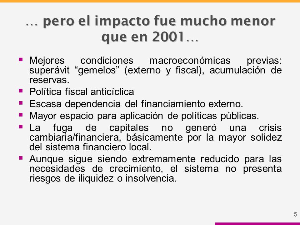 55 … pero el impacto fue mucho menor que en 2001…  Mejores condiciones macroeconómicas previas: superávit gemelos (externo y fiscal), acumulación de reservas.