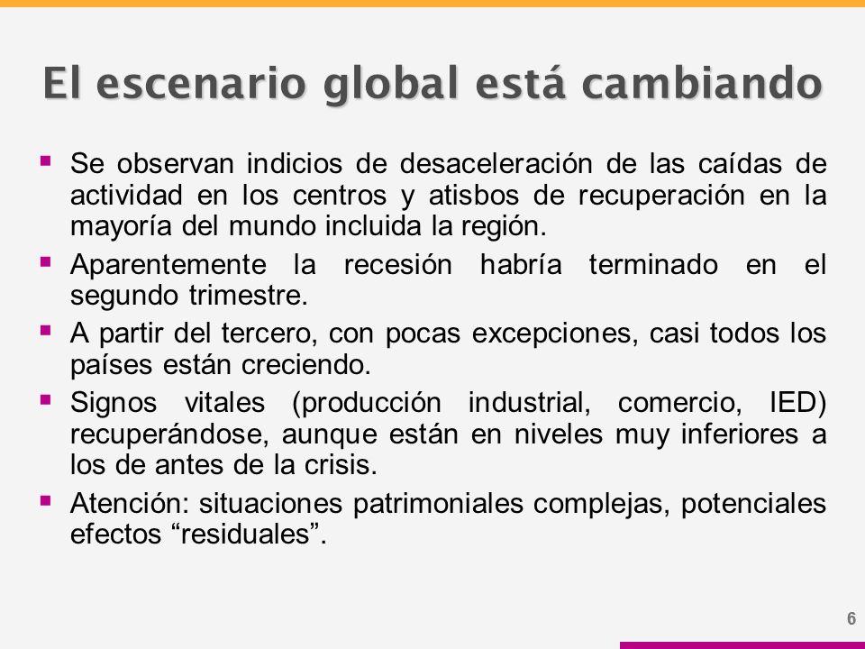 66 El escenario global está cambiando  Se observan indicios de desaceleración de las caídas de actividad en los centros y atisbos de recuperación en la mayoría del mundo incluida la región.