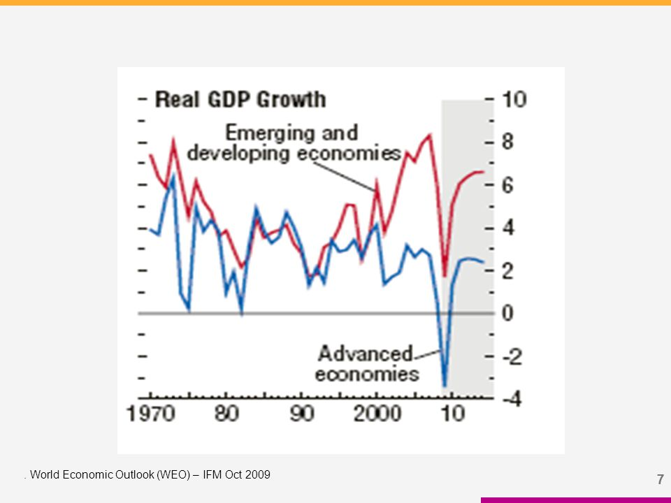 77. World Economic Outlook (WEO) – IFM Oct 2009
