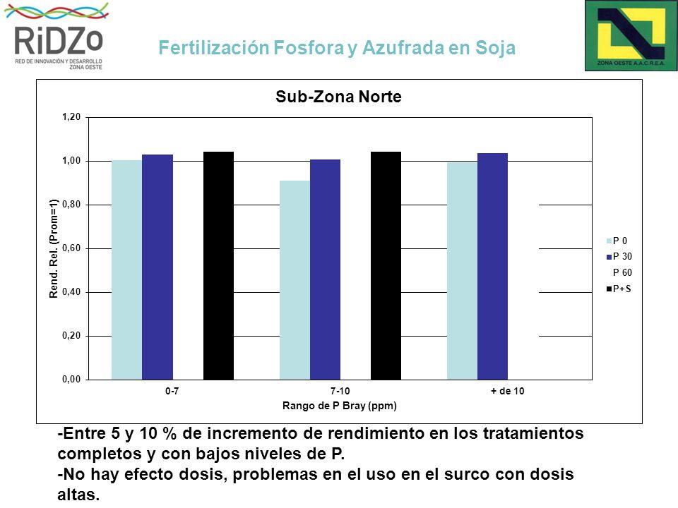 Fertilización Fosfora y Azufrada en Soja -Entre 5 y 10 % de incremento de rendimiento en los tratamientos completos y con bajos niveles de P.