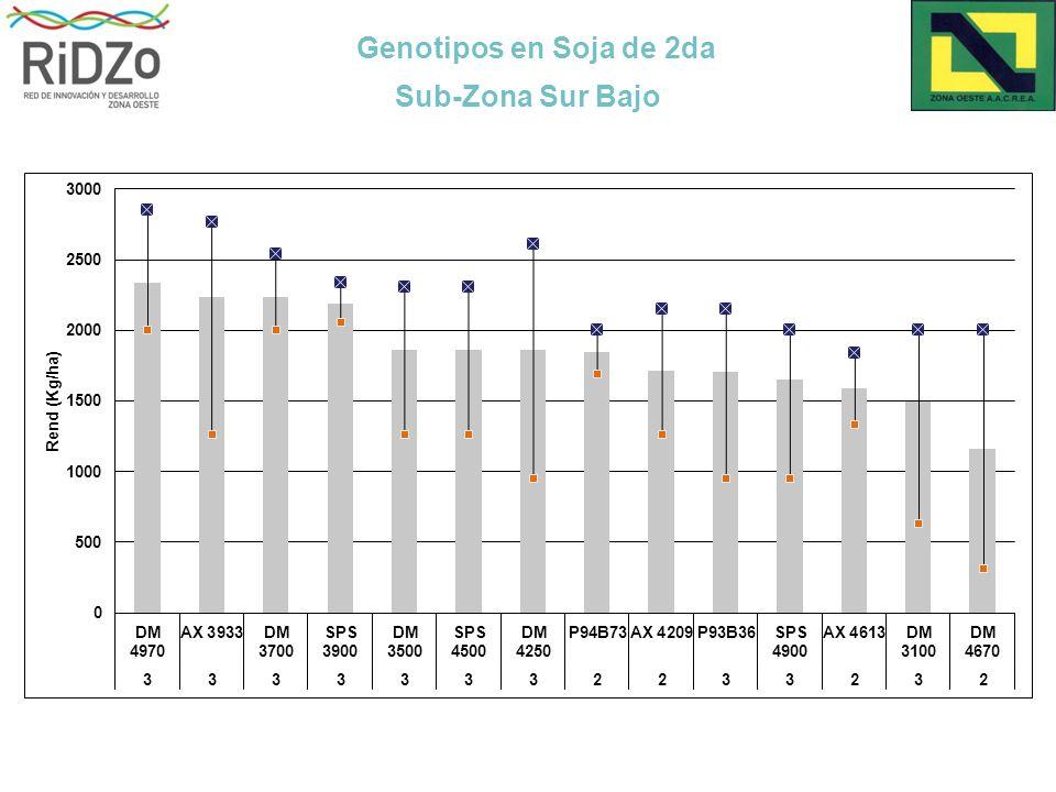 Genotipos en Soja de 2da Sub-Zona Sur Bajo