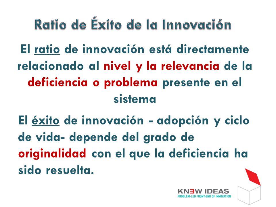 El ratio de innovación está directamente relacionado al nivel y la relevancia de la deficiencia o problema presente en el sistema El éxito de innovación - adopción y ciclo de vida- depende del grado de originalidad con el que la deficiencia ha sido resuelta.