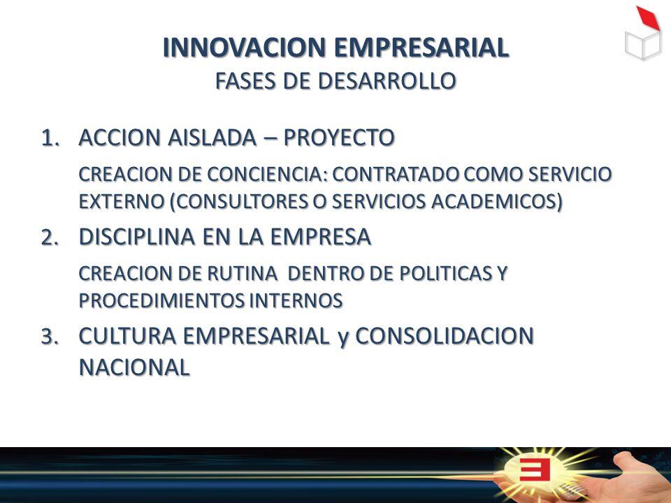 INNOVACION EMPRESARIAL FASES DE DESARROLLO 1.ACCION AISLADA – PROYECTO CREACION DE CONCIENCIA: CONTRATADO COMO SERVICIO EXTERNO (CONSULTORES O SERVICIOS ACADEMICOS) 2.