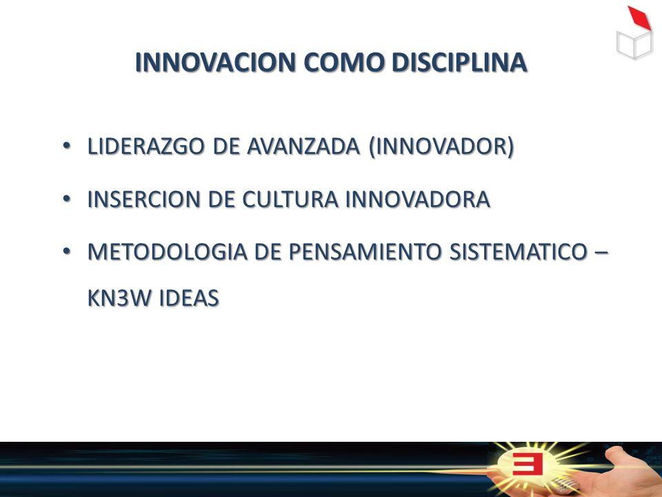 INNOVACION COMO DISCIPLINA LIDERAZGO DE AVANZADA (INNOVADOR) LIDERAZGO DE AVANZADA (INNOVADOR) INSERCION DE CULTURA INNOVADORA INSERCION DE CULTURA INNOVADORA METODOLOGIA DE PENSAMIENTO SISTEMATICO – KN3W IDEAS METODOLOGIA DE PENSAMIENTO SISTEMATICO – KN3W IDEAS