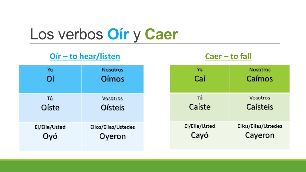 Los verbos Oír y Caer YoCaíNosotrosCaímos TúCaísteVosotrosCaísteis El/Ella/UstedCayóEllos/Ellas/UstedesCayeron YoOíNosotrosOímosTúOísteVosotrosOísteis El/Ella/UstedOyóEllos/Ellas/UstedesOyeron Oír – to hear/listenCaer – to fall
