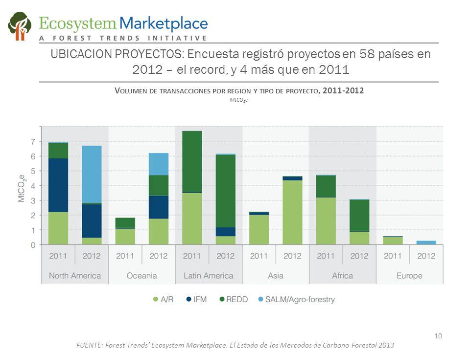 UBICACION PROYECTOS: Encuesta registró proyectos en 58 países en 2012 – el record, y 4 más que en 2011 V OLUMEN DE TRANSACCIONES POR REGION Y TIPO DE PROYECTO, 2011-2012 MtCO 2 e 10 FUENTE: Forest Trends' Ecosystem Marketplace.