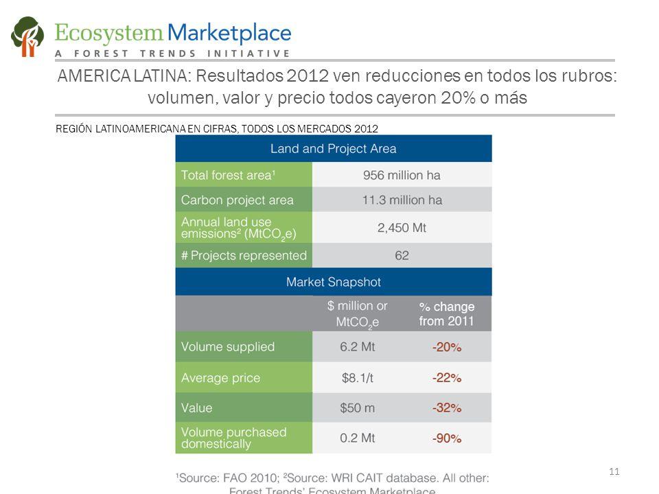 11 AMERICA LATINA: Resultados 2012 ven reducciones en todos los rubros: volumen, valor y precio todos cayeron 20% o más REGIÓN LATINOAMERICANA EN CIFRAS, TODOS LOS MERCADOS 2012