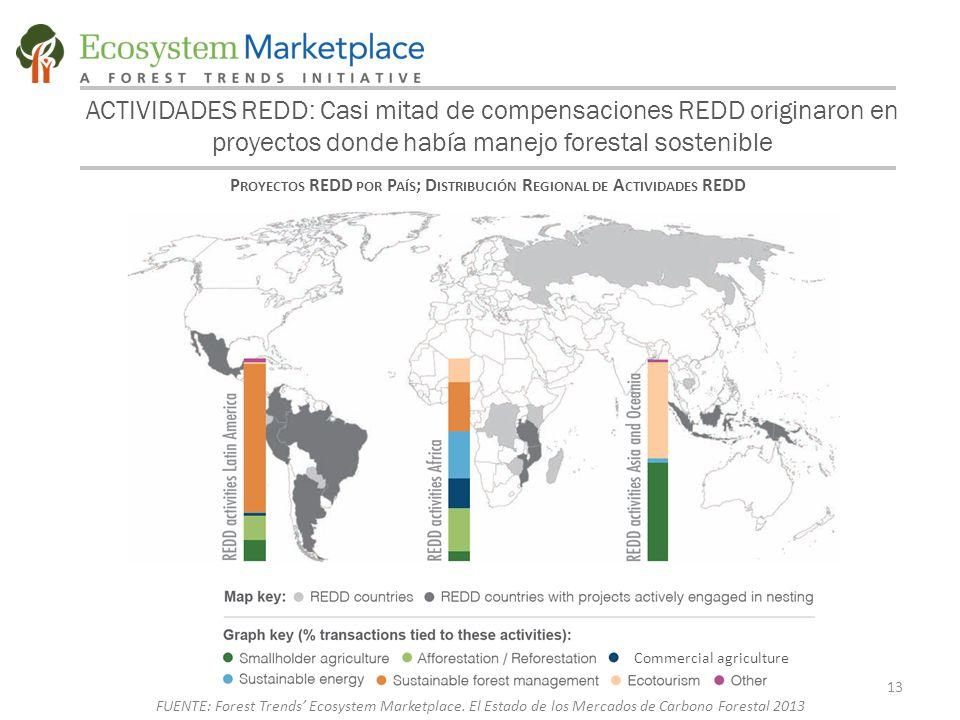 ACTIVIDADES REDD: Casi mitad de compensaciones REDD originaron en proyectos donde había manejo forestal sostenible P ROYECTOS REDD POR P AÍS ; D ISTRIBUCIÓN R EGIONAL DE A CTIVIDADES REDD Commercial agriculture 13 FUENTE: Forest Trends' Ecosystem Marketplace.