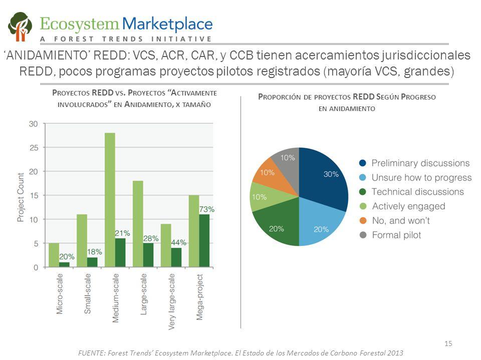 'ANIDAMIENTO' REDD: VCS, ACR, CAR, y CCB tienen acercamientos jurisdiccionales REDD, pocos programas proyectos pilotos registrados (mayoría VCS, grandes) P ROYECTOS REDD VS.