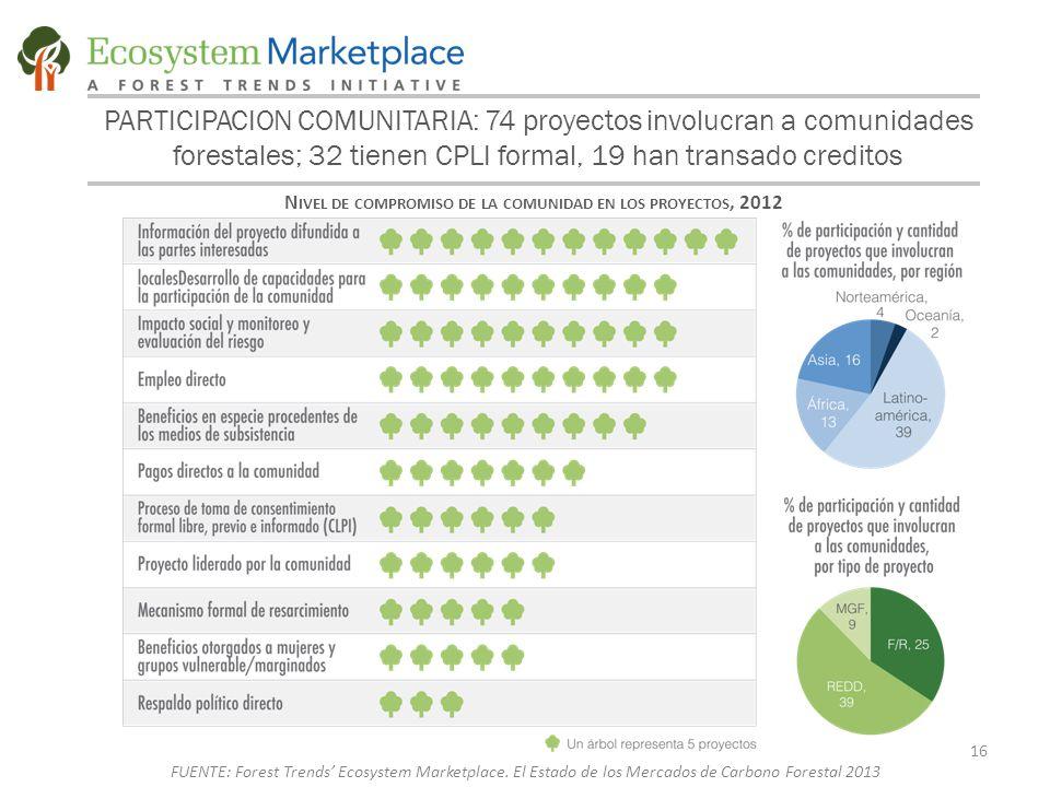 PARTICIPACION COMUNITARIA: 74 proyectos involucran a comunidades forestales; 32 tienen CPLI formal, 19 han transado creditos N IVEL DE COMPROMISO DE LA COMUNIDAD EN LOS PROYECTOS, 2012 16 FUENTE: Forest Trends' Ecosystem Marketplace.