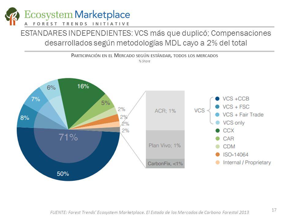 ESTANDARES INDEPENDIENTES: VCS más que duplicó; Compensaciones desarrollados según metodologías MDL cayo a 2% del total P ARTICIPACIÓN EN EL M ERCADO SEGÚN ESTÁNDAR, TODOS LOS MERCADOS % Share 17 FUENTE: Forest Trends' Ecosystem Marketplace.