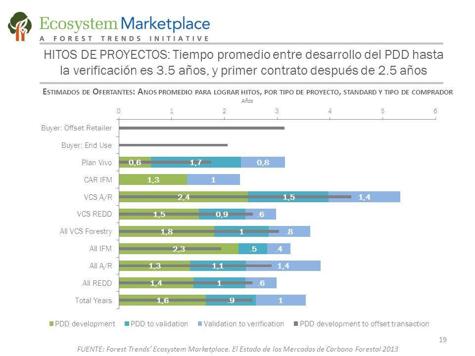 HITOS DE PROYECTOS: Tiempo promedio entre desarrollo del PDD hasta la verificación es 3.5 años, y primer contrato después de 2.5 años E STIMADOS DE O FERTANTES : A NOS PROMEDIO PARA LOGRAR HITOS, POR TIPO DE PROYECTO, STANDARD Y TIPO DE COMPRADOR Años 19 FUENTE: Forest Trends' Ecosystem Marketplace.