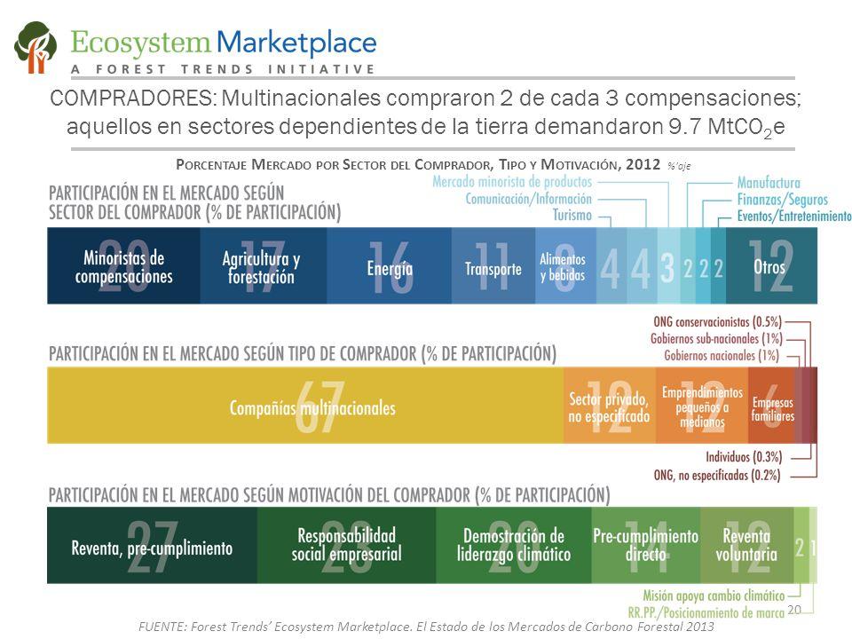 COMPRADORES: Multinacionales compraron 2 de cada 3 compensaciones; aquellos en sectores dependientes de la tierra demandaron 9.7 MtCO 2 e P ORCENTAJE M ERCADO POR S ECTOR DEL C OMPRADOR, T IPO Y M OTIVACIÓN, 2012 %'aje 20 FUENTE: Forest Trends' Ecosystem Marketplace.