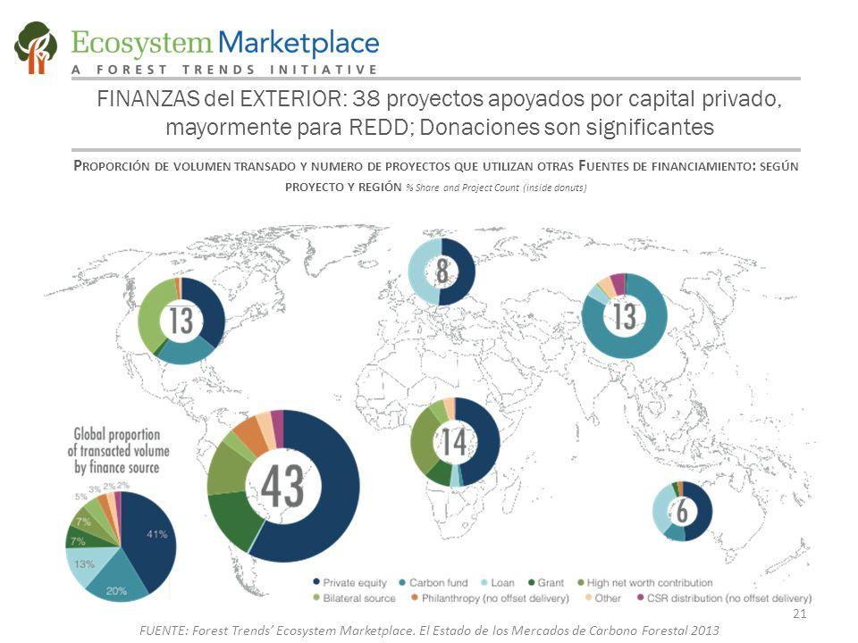 FINANZAS del EXTERIOR: 38 proyectos apoyados por capital privado, mayormente para REDD; Donaciones son significantes P ROPORCIÓN DE VOLUMEN TRANSADO Y NUMERO DE PROYECTOS QUE UTILIZAN OTRAS F UENTES DE FINANCIAMIENTO : SEGÚN PROYECTO Y REGIÓN % Share and Project Count (inside donuts) 21 FUENTE: Forest Trends' Ecosystem Marketplace.