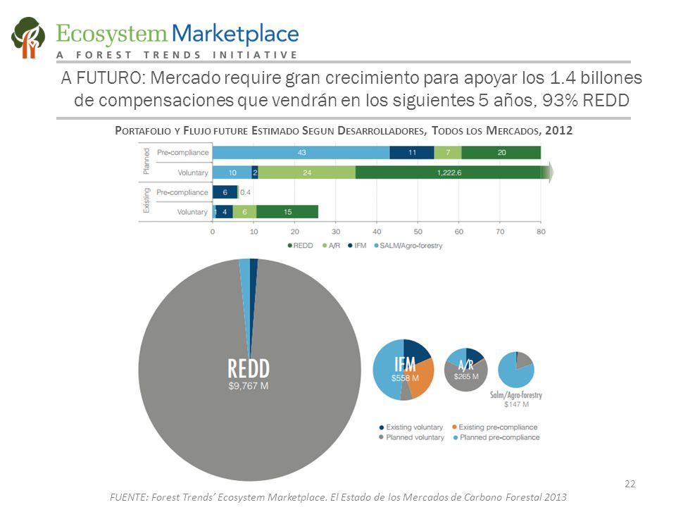 A FUTURO: Mercado require gran crecimiento para apoyar los 1.4 billones de compensaciones que vendrán en los siguientes 5 años, 93% REDD P ORTAFOLIO Y F LUJO FUTURE E STIMADO S EGUN D ESARROLLADORES, T ODOS LOS M ERCADOS, 2012 22 FUENTE: Forest Trends' Ecosystem Marketplace.