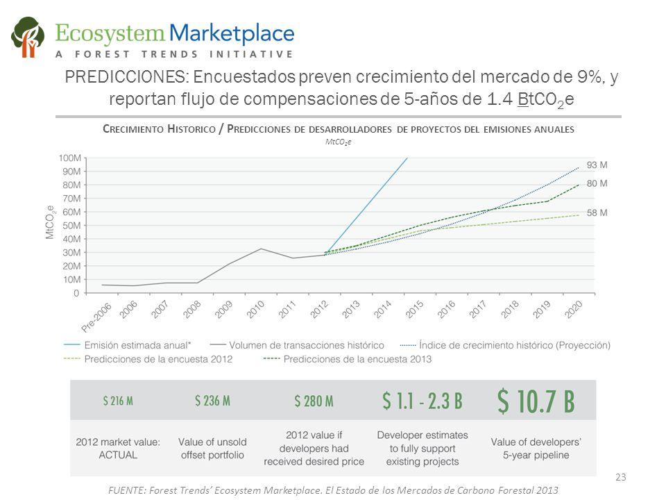 PREDICCIONES: Encuestados preven crecimiento del mercado de 9%, y reportan flujo de compensaciones de 5-años de 1.4 BtCO 2 e C RECIMIENTO H ISTORICO / P REDICCIONES DE DESARROLLADORES DE PROYECTOS DEL EMISIONES ANUALES MtCO 2 e 23 FUENTE: Forest Trends' Ecosystem Marketplace.
