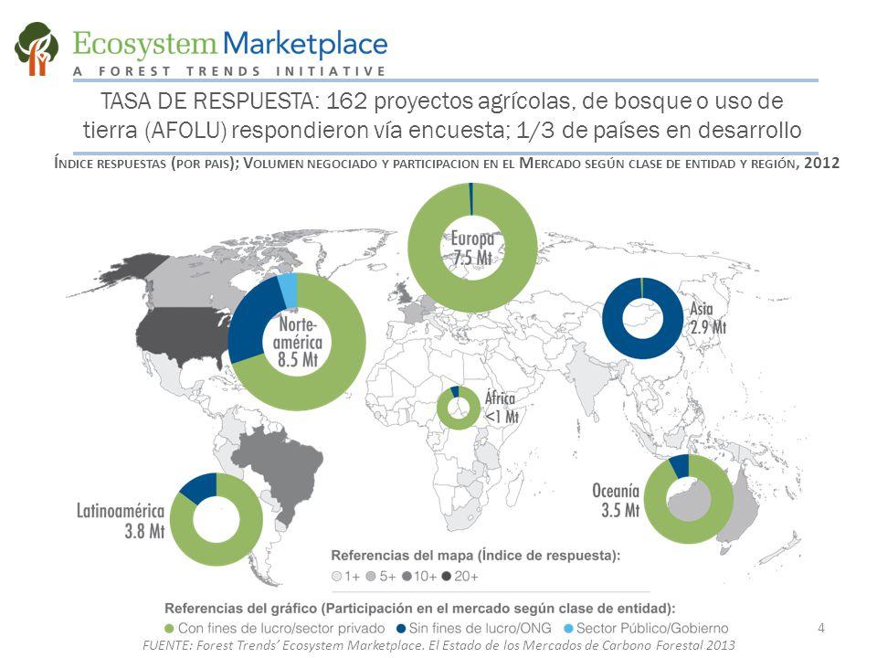 TASA DE RESPUESTA: 162 proyectos agrícolas, de bosque o uso de tierra (AFOLU) respondieron vía encuesta; 1/3 de países en desarrollo Í NDICE RESPUESTAS ( POR PAIS ); V OLUMEN NEGOCIADO Y PARTICIPACION EN EL M ERCADO SEGÚN CLASE DE ENTIDAD Y REGIÓN, 2012 4 FUENTE: Forest Trends' Ecosystem Marketplace.