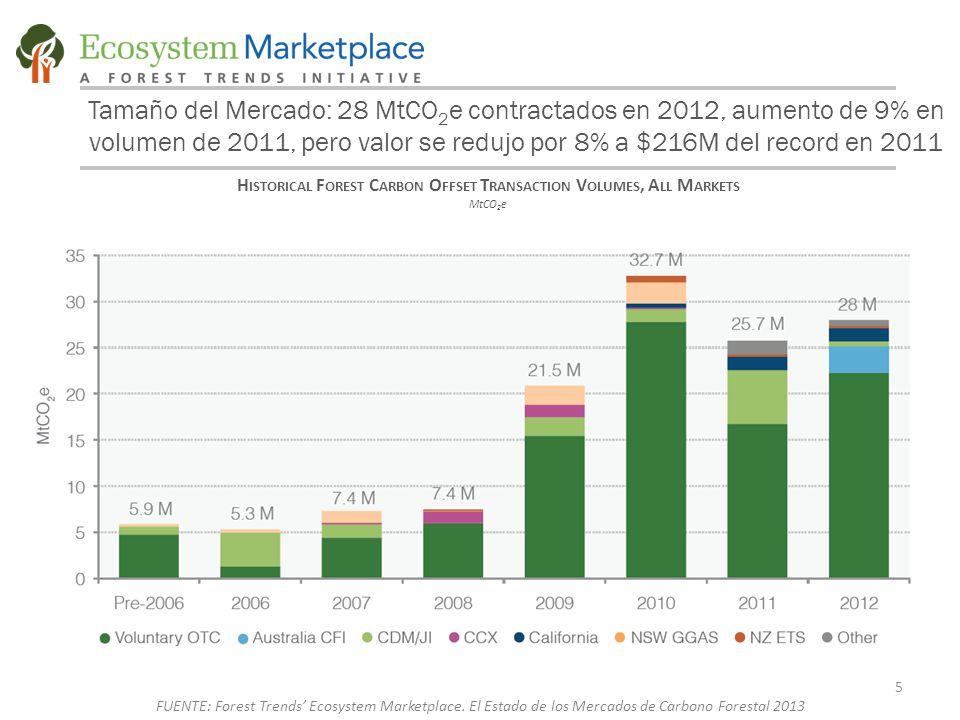 H ISTORICAL F OREST C ARBON O FFSET T RANSACTION V OLUMES, A LL M ARKETS MtCO 2 e Tamaño del Mercado: 28 MtCO 2 e contractados en 2012, aumento de 9% en volumen de 2011, pero valor se redujo por 8% a $216M del record en 2011 5 FUENTE: Forest Trends' Ecosystem Marketplace.