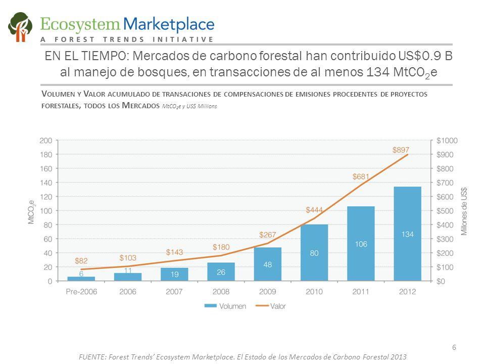 EN EL TIEMPO: Mercados de carbono forestal han contribuido US$0.9 B al manejo de bosques, en transacciones de al menos 134 MtCO 2 e 6 V OLUMEN Y V ALOR ACUMULADO DE TRANSACIONES DE COMPENSACIONES DE EMISIONES PROCEDENTES DE PROYECTOS FORESTALES, TODOS LOS M ERCADOS MtCO 2 e y US$ Millions FUENTE: Forest Trends' Ecosystem Marketplace.