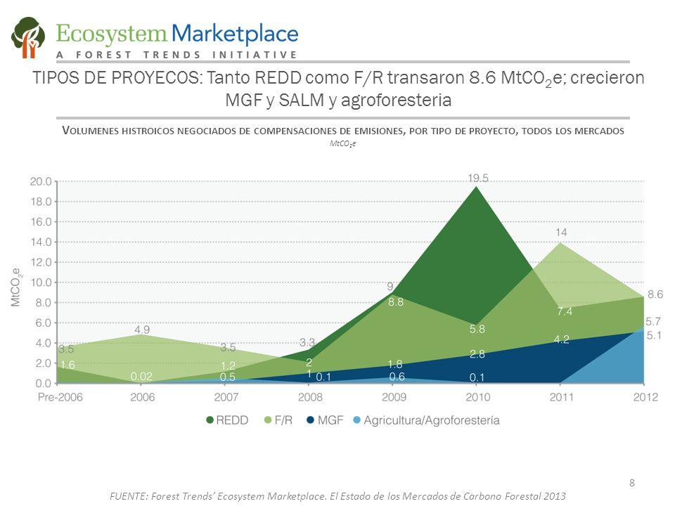 TIPOS DE PROYECOS: Tanto REDD como F/R transaron 8.6 MtCO 2 e; crecieron MGF y SALM y agroforesteria V OLUMENES HISTROICOS NEGOCIADOS DE COMPENSACIONES DE EMISIONES, POR TIPO DE PROYECTO, TODOS LOS MERCADOS MtCO 2 e 8 FUENTE: Forest Trends' Ecosystem Marketplace.