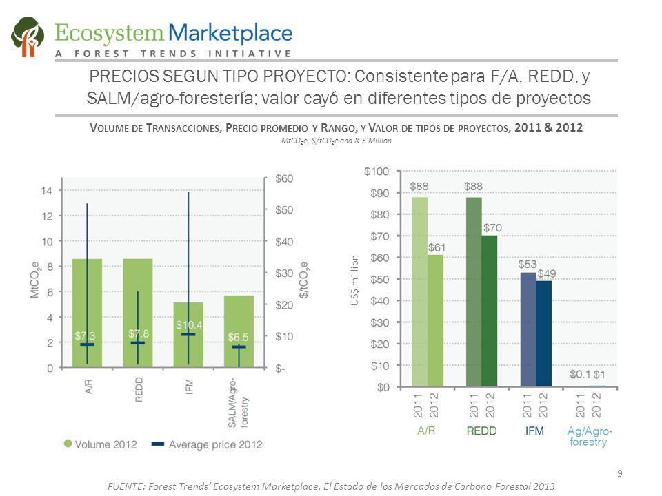 PRECIOS SEGUN TIPO PROYECTO: Consistente para F/A, REDD, y SALM/agro-forestería; valor cayó en diferentes tipos de proyectos V OLUME DE T RANSACCIONES, P RECIO PROMEDIO Y R ANGO, Y V ALOR DE TIPOS DE PROYECTOS, 2011 & 2012 MtCO 2 e, $/tCO 2 e and & $ Million 9 FUENTE: Forest Trends' Ecosystem Marketplace.