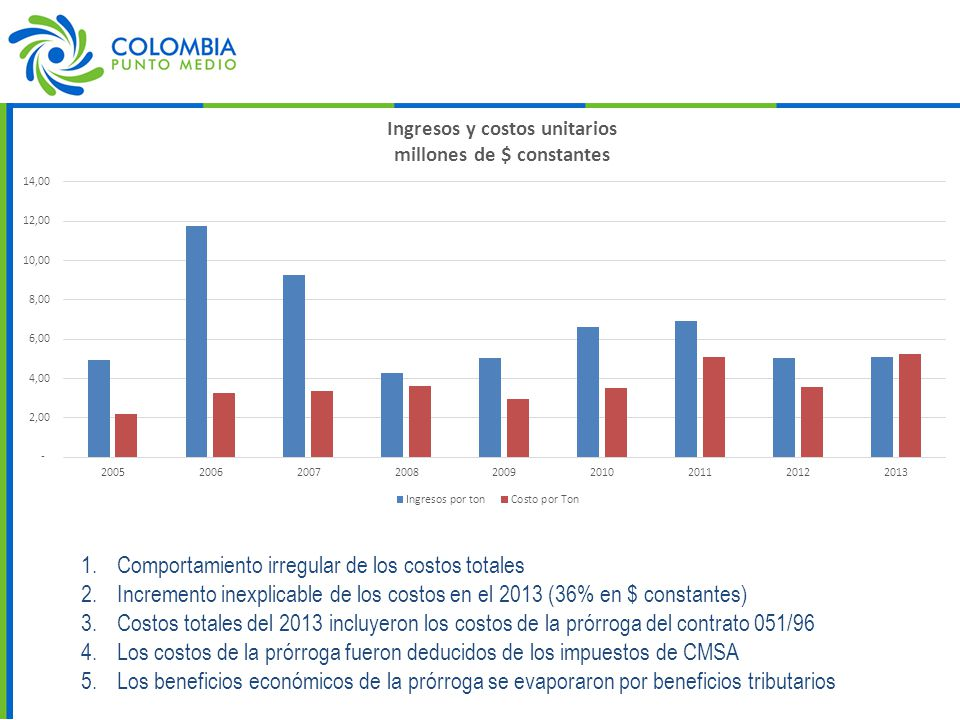 1.Comportamiento irregular de los costos totales 2.Incremento inexplicable de los costos en el 2013 (36% en $ constantes) 3.Costos totales del 2013 incluyeron los costos de la prórroga del contrato 051/96 4.Los costos de la prórroga fueron deducidos de los impuestos de CMSA 5.Los beneficios económicos de la prórroga se evaporaron por beneficios tributarios
