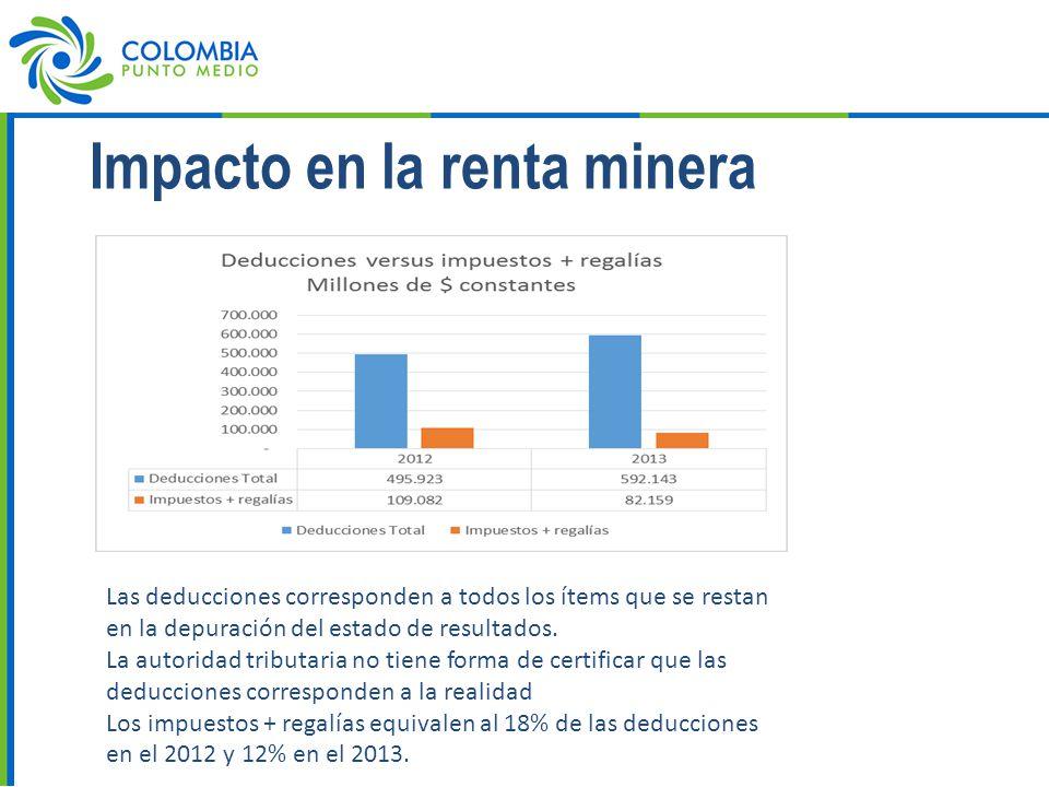Impacto en la renta minera Las deducciones corresponden a todos los ítems que se restan en la depuración del estado de resultados.