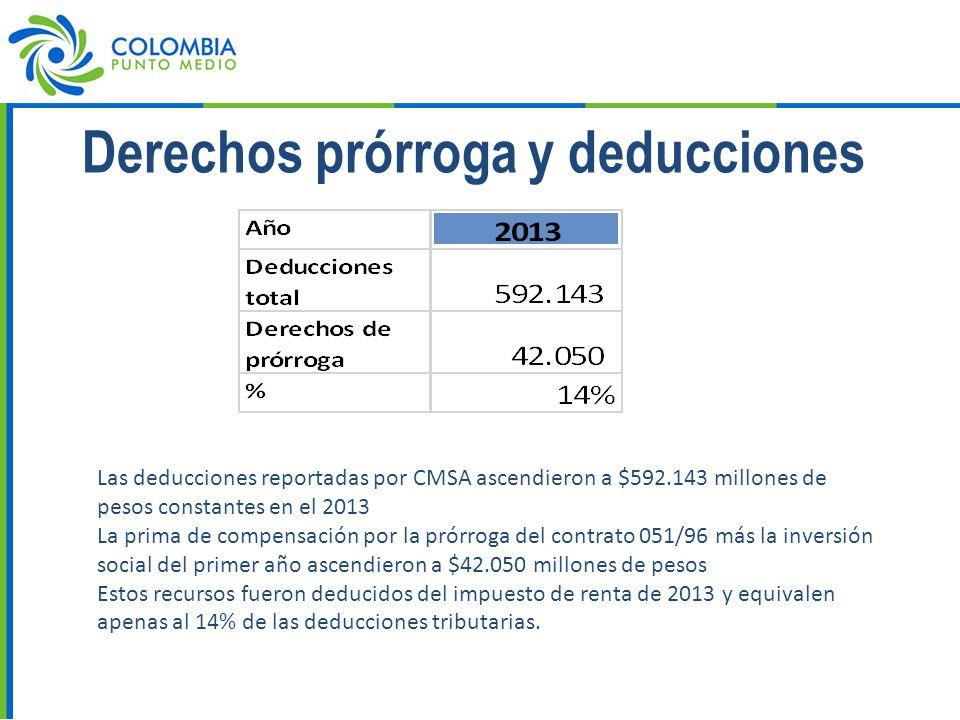 Derechos prórroga y deducciones Las deducciones reportadas por CMSA ascendieron a $592.143 millones de pesos constantes en el 2013 La prima de compensación por la prórroga del contrato 051/96 más la inversión social del primer año ascendieron a $42.050 millones de pesos Estos recursos fueron deducidos del impuesto de renta de 2013 y equivalen apenas al 14% de las deducciones tributarias.