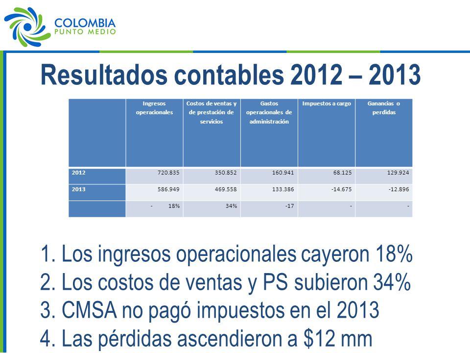 Resultados contables 2012 – 2013 1. Los ingresos operacionales cayeron 18% 2.