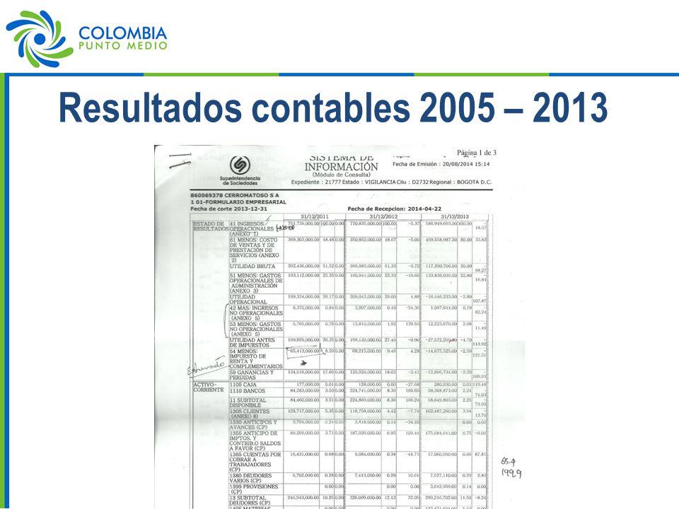 Resultados contables 2005 – 2013
