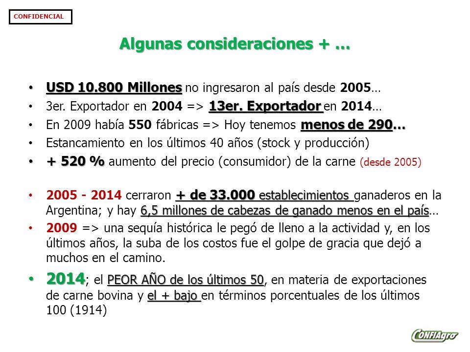 Algunas consideraciones + … CONFIDENCIAL USD 10.800 Millones USD 10.800 Millones no ingresaron al país desde 2005… 13er.