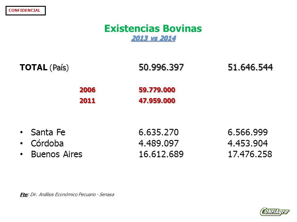 2013 vs 2014 Existencias Bovinas 2013 vs 2014 CONFIDENCIAL País 50.996.39751.646.544 TOTAL (País) 50.996.39751.646.544 200659.779.000 201147.959.000 Santa Fe6.635.2706.566.999 Córdoba4.489.0974.453.904 Buenos Aires16.612.68917.476.258 Fte Fte: Dir.